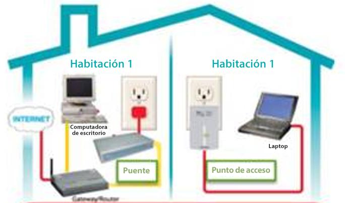 Gráfico de instalación G.hn