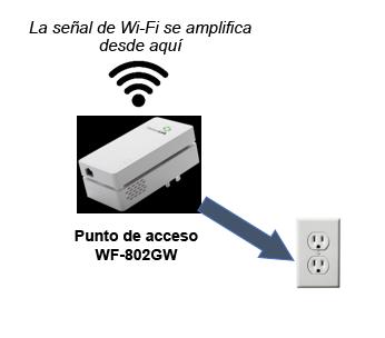configuración de punto de acceso