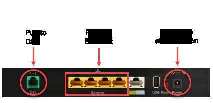Parte trasera del módem con los puertos DSL y Ethernet y el puerto de alimentación